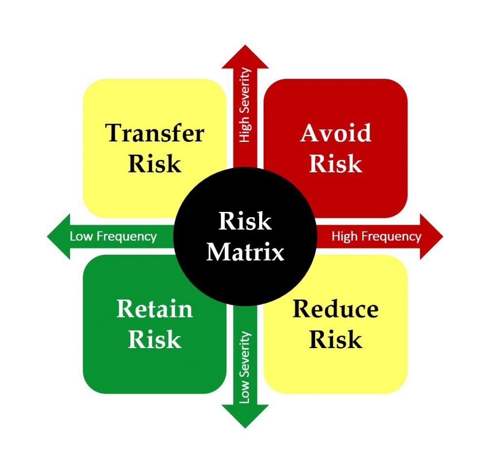 How to manage financial risk in your life