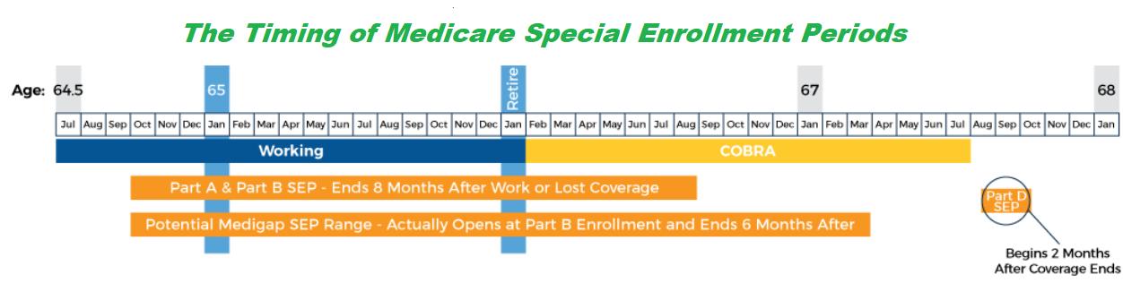 Medicare Special Enrollment Periods