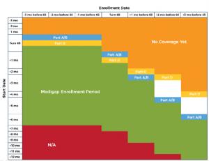 Visual representation of the Medicare initial enrollment period