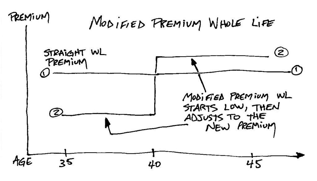 Modified Premium Whole Life Insurance